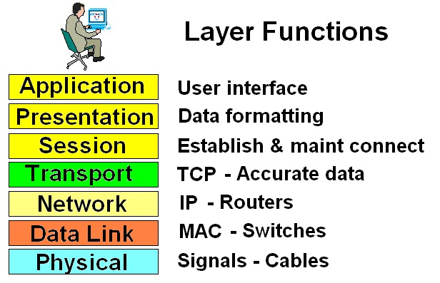 Osi Open Source Interconnection Seven Layer Model